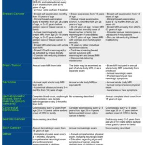 Li-Fraumeni Syndrome Screening Guidelines assembled by Living LFS